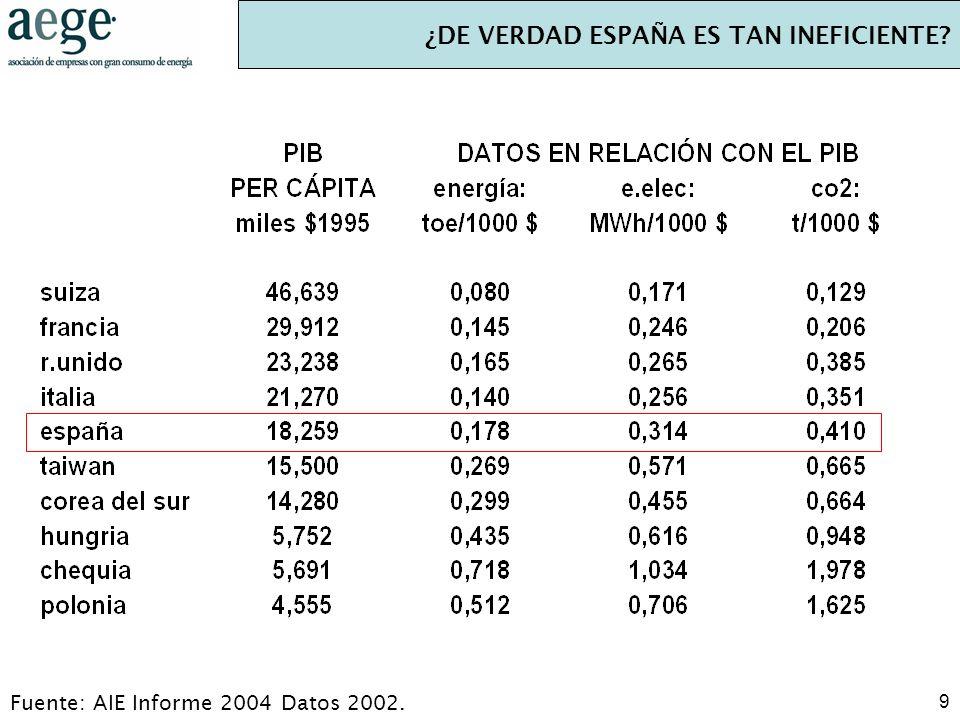 9 ¿DE VERDAD ESPAÑA ES TAN INEFICIENTE? Fuente: AIE Informe 2004 Datos 2002.