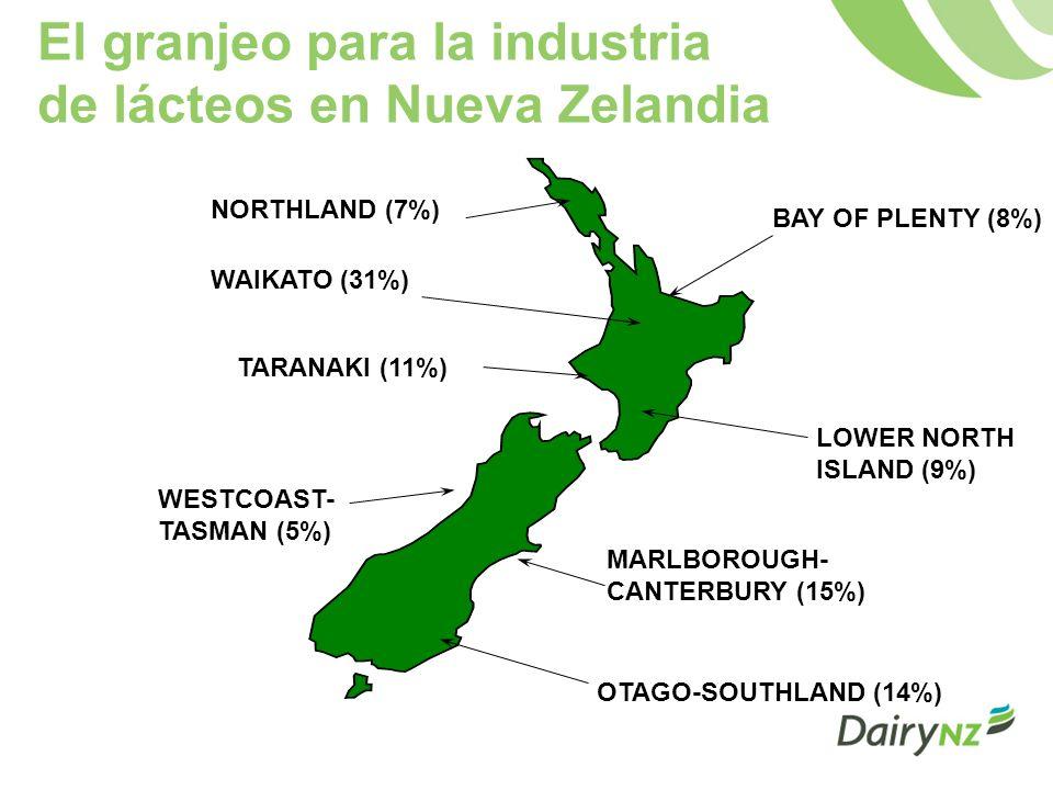 La producción de leche en Nueva Zelandia tiene una tendencia estacional Industry daily milk collection