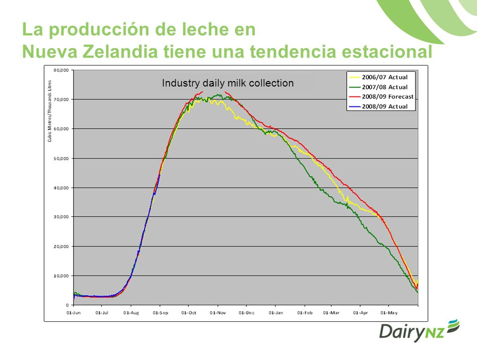 Creciente interés en el impacto ambiental de los alimentos Contribución al cambio climático de la agricultura animal mediante la emisión de metano y óxido nitroso Impacto en la calidad y cantidad de agua El lugar que ocupa la agricultura en negociaciones posteriores a Kyoto El impacto de los alimentos en términos de agua y carbono Millas recorridas por los alimentos