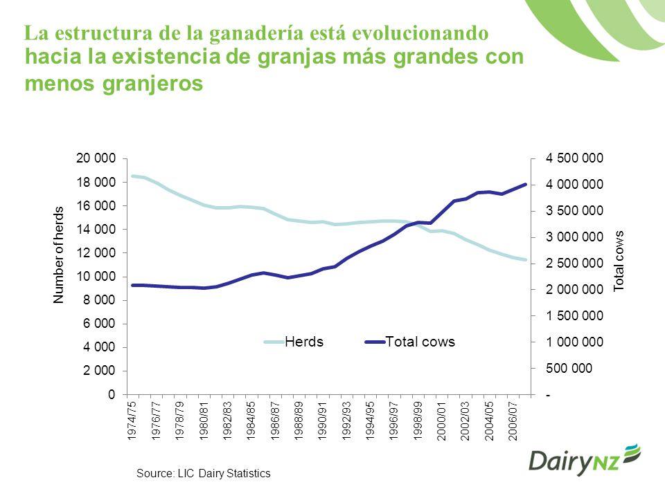 El crecimiento de la oferta de leche en Nueva Zelandia se está haciendo más lento dadas las limitaciones de áreas adecuadas y la producción estacional 1990s 5.3% CAGR 2000-2010 2.5% CAGR