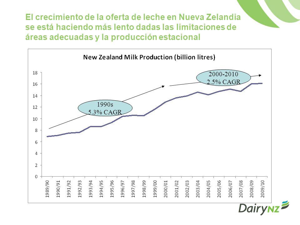Hay siete principales compañías de procesamiento en Nueva Zelandia Fonterra Cooperative Group es la más grande: –90 por ciento de la oferta de leche y exportaciones –40 por ciento del mercado de consumo nacional 2 cooperativas adicionales: –Tatua –Westland 4 compañías de procesamiento: –Open Country Dairies –Synlait –New Zealand Dairies –Goodman Fielder Más del 95% de la capacidad de procesamiento es propiedad de los granjeros