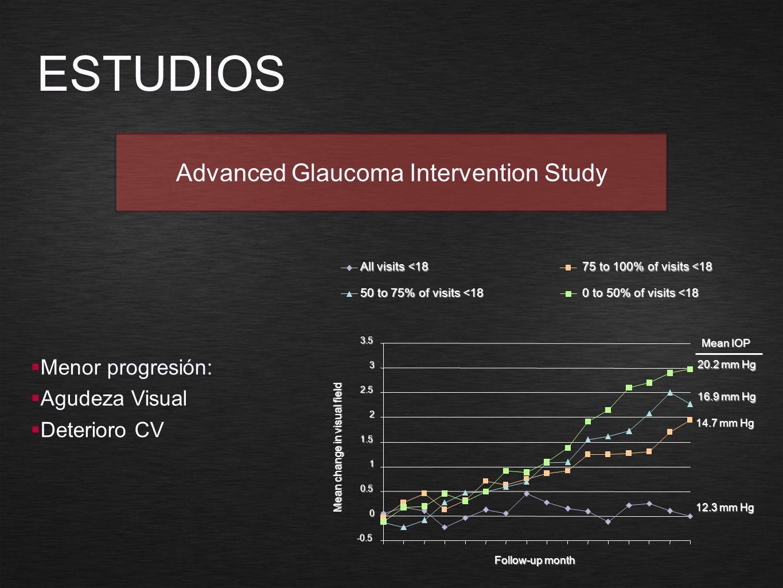 Menor progresión: Agudeza Visual Deterioro CV ESTUDIOS Advanced Glaucoma Intervention Study