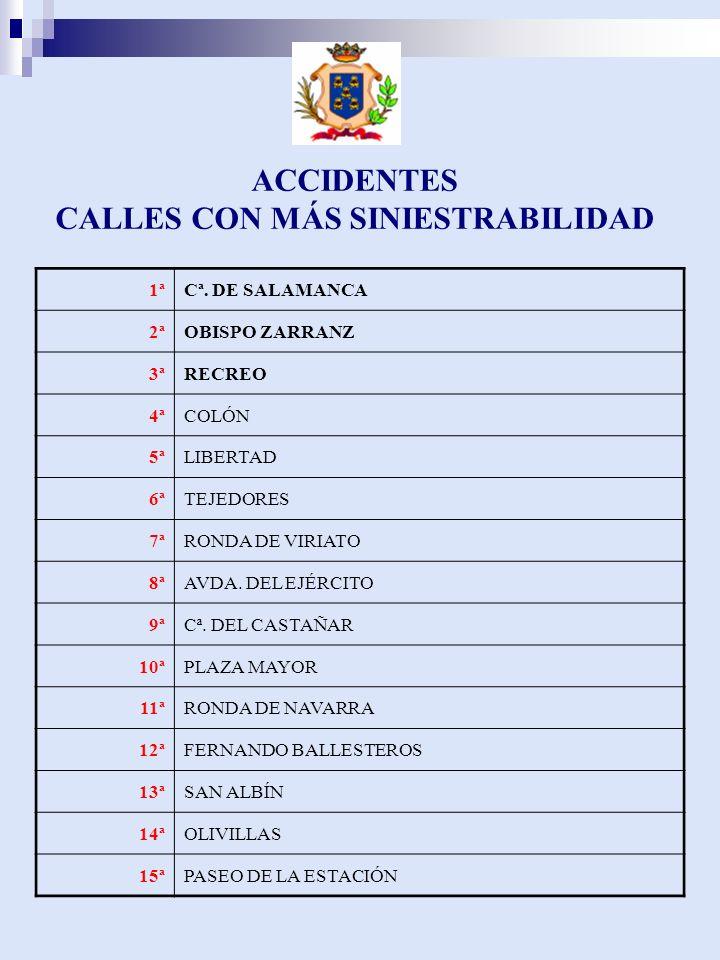 ACCIDENTES CALLES CON MÁS SINIESTRABILIDAD 1ªCª.