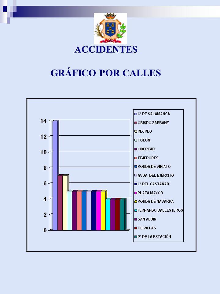 ACCIDENTES GRÁFICO POR CALLES