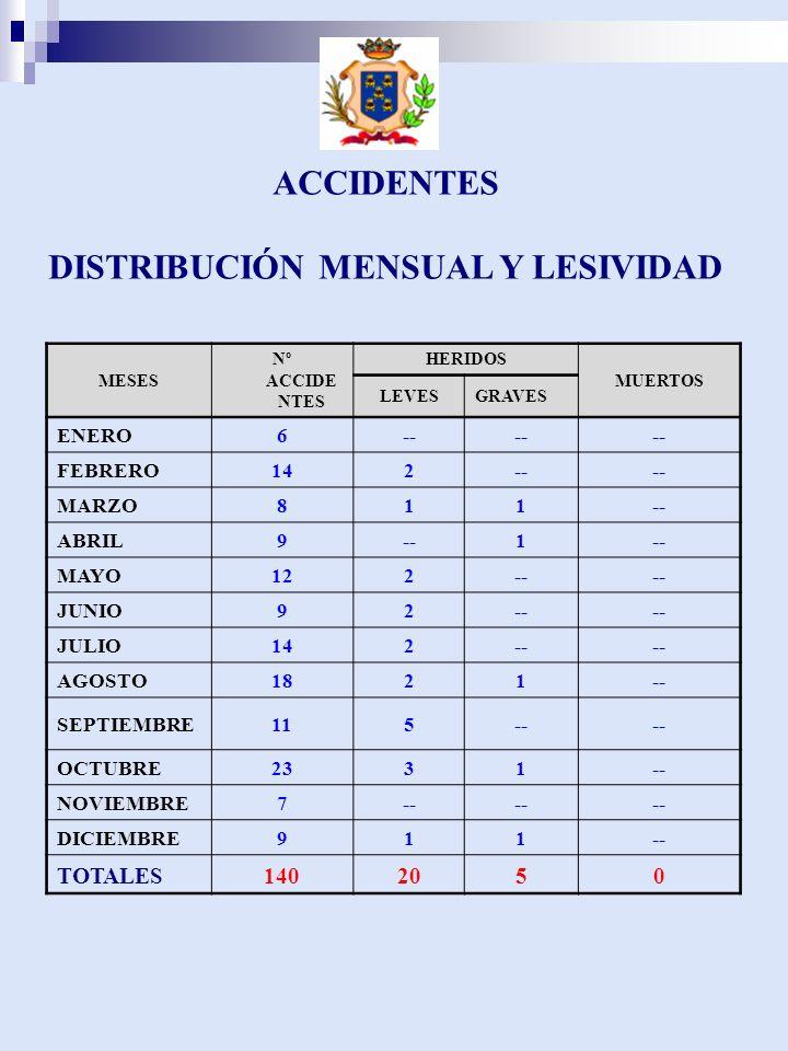 ACCIDENTES DISTRIBUCIÓN MENSUAL Y LESIVIDAD MESES Nº ACCIDE NTES HERIDOS MUERTOS LEVESGRAVES ENERO6-- FEBRERO142-- MARZO811-- ABRIL9--1 MAYO122-- JUNIO92-- JULIO142-- AGOSTO1821-- SEPTIEMBRE115-- OCTUBRE2331-- NOVIEMBRE7-- DICIEMBRE911-- TOTALES1402050