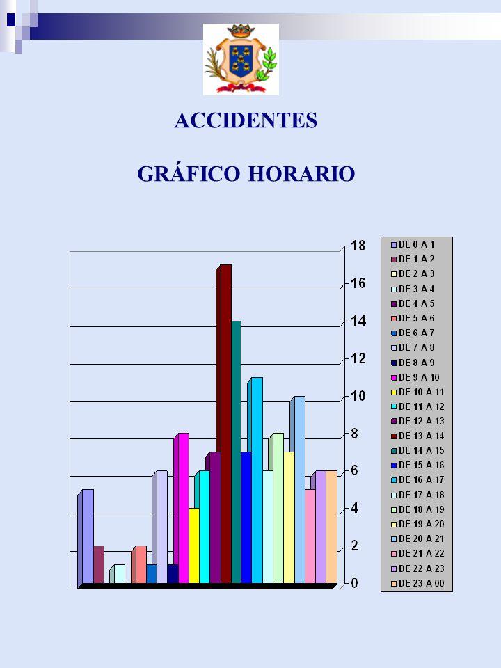 ACCIDENTES GRÁFICO HORARIO