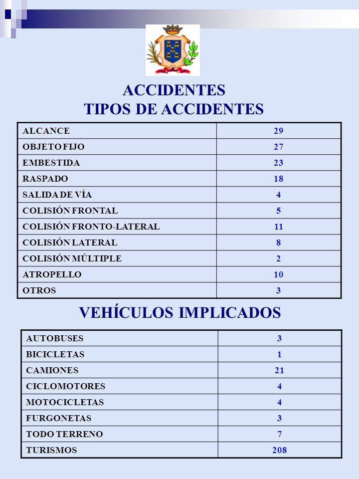 ACCIDENTES TIPOS DE ACCIDENTES ALCANCE29 OBJETO FIJO27 EMBESTIDA23 RASPADO18 SALIDA DE VÍA4 COLISIÓN FRONTAL5 COLISIÓN FRONTO-LATERAL11 COLISIÓN LATERAL8 COLISIÓN MÚLTIPLE2 ATROPELLO10 OTROS3 VEHÍCULOS IMPLICADOS AUTOBUSES3 BICICLETAS1 CAMIONES21 CICLOMOTORES4 MOTOCICLETAS4 FURGONETAS3 TODO TERRENO7 TURISMOS208