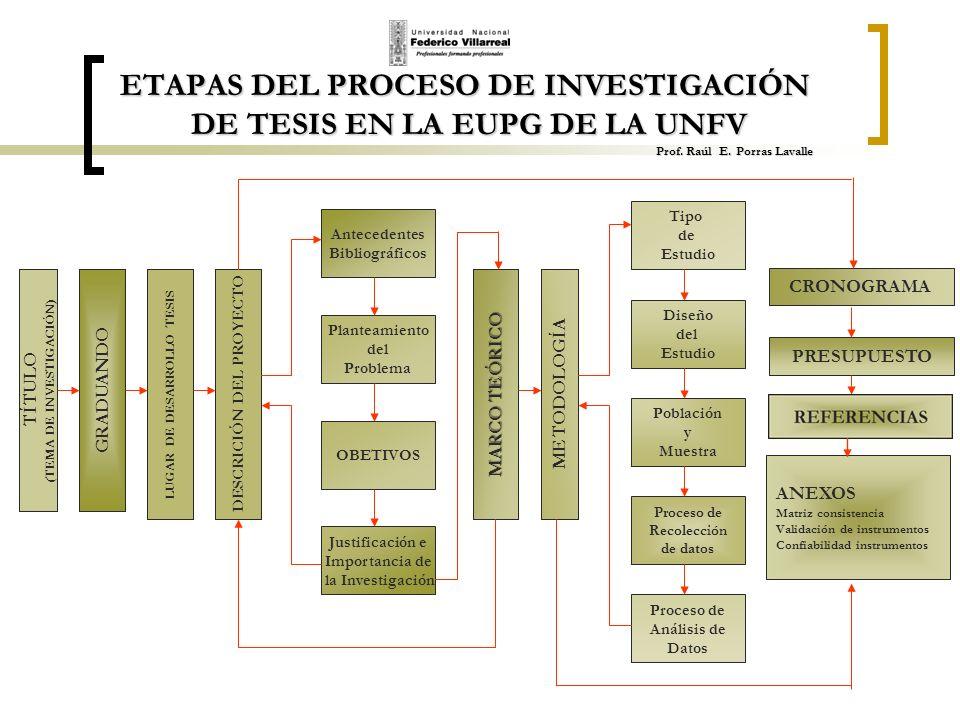 ETAPAS DEL PROCESO DE INVESTIGACIÓN DE TESIS EN LA EUPG DE LA UNFV Prof. Raúl E. Porras Lavalle TÍTULO ( TEMA DE INVESTIGACIÓN) Antecedentes Bibliográ