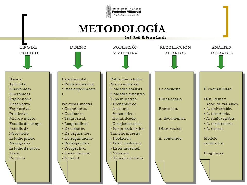 METODOLOGÍA Prof. Raúl E. Porras Lavalle TIPO DE DISEÑO POBLACIÓN RECOLECCIÓN ANÁLISIS ESTUDIO Y MUESTRA DE DATOS DE DATOS Básica. Aplicada. Diacrónic