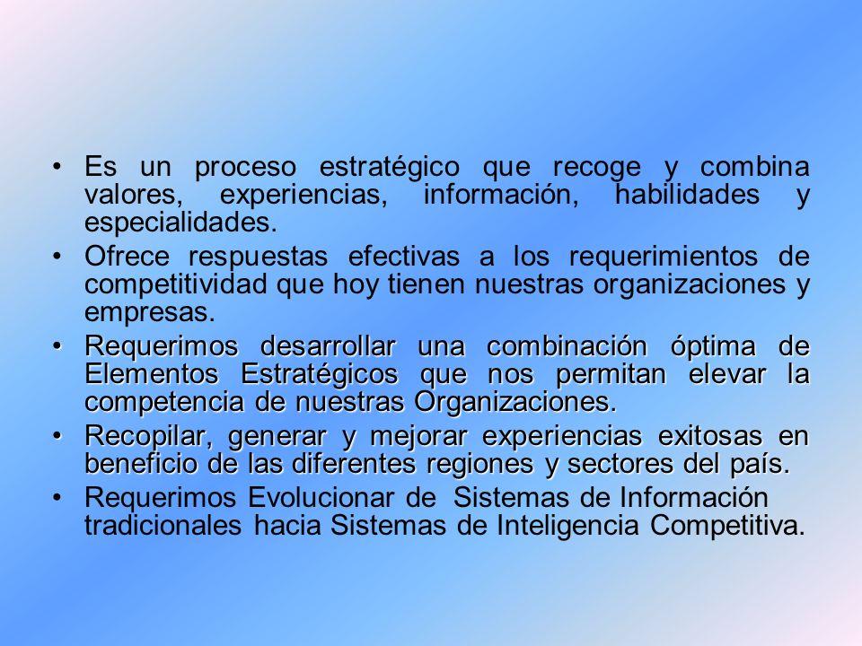 Es un proceso estratégico que recoge y combina valores, experiencias, información, habilidades y especialidades. Ofrece respuestas efectivas a los req