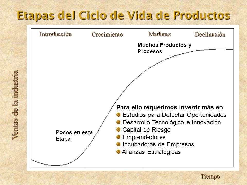 Introducción CrecimientoDeclinación Madurez Tiempo Ventas de la industria Etapas del Ciclo de Vida de Productos Muchos Productos y Procesos Pocos en e