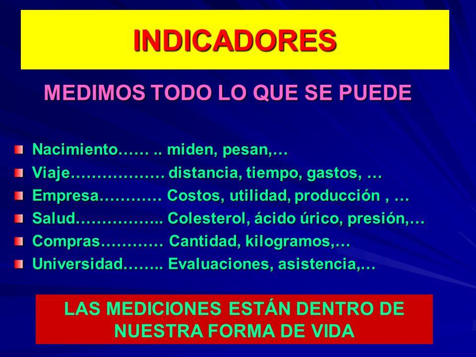 1.- PRODUCTIVIDAD TOTAL DE UN PRODUCTO EN TÉRMINOS DE SUS PRODUCTIVIDADES PARCIALES 1.- PRODUCTIVIDAD TOTAL DE UN PRODUCTO EN TÉRMINOS DE SUS PRODUCTIVIDADES PARCIALES P i i P i PT i = ---------- C ij j PRODUCCIÓN TOTAL DEL PRODUCTO i (1) COSTO TOTAL DE INSUMOS La Productividad parcial del producto i respecto a cualquier factor de insumo j P i PP ij = ----------, C ij PARA TODA J (2)
