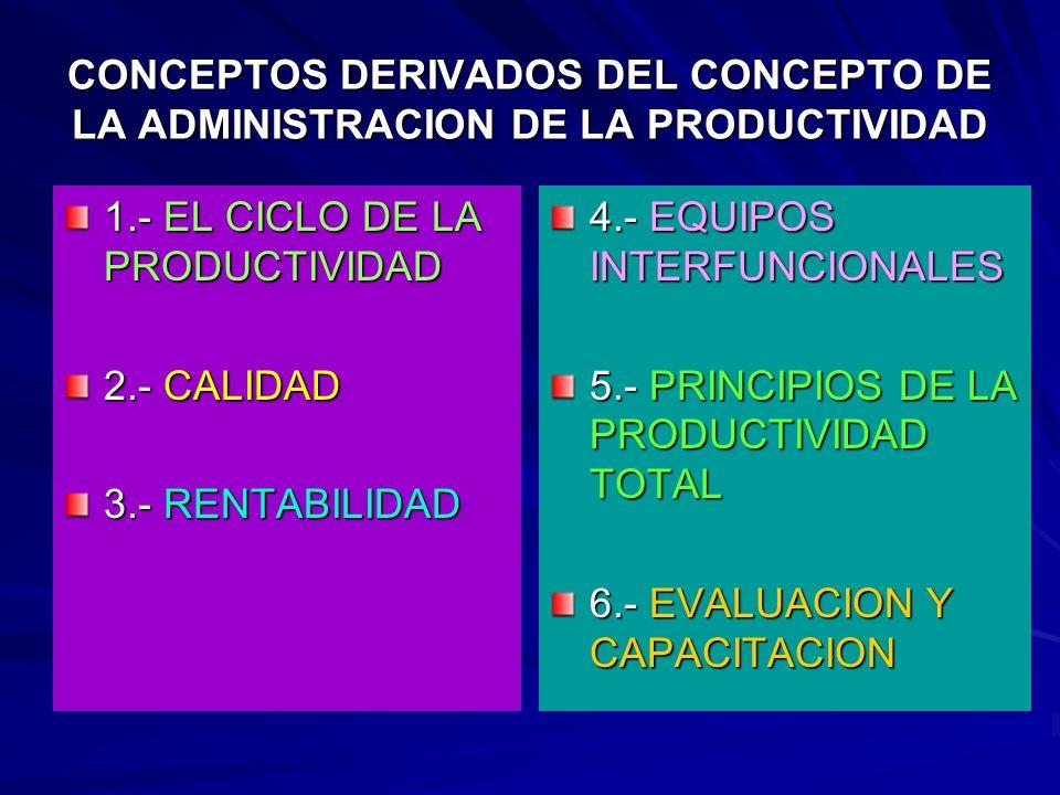 CONCEPTOS DERIVADOS DEL CONCEPTO DE LA ADMINISTRACION DE LA PRODUCTIVIDAD 1.- EL CICLO DE LA PRODUCTIVIDAD 2.- CALIDAD 3.- RENTABILIDAD 4.- EQUIPOS IN