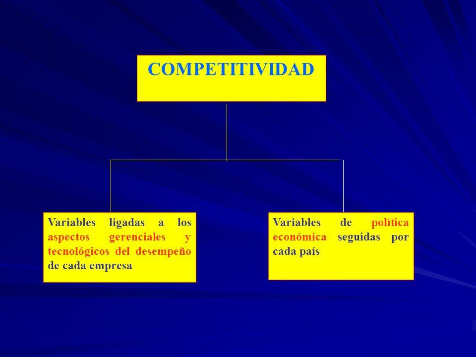 COMPETITIVIDAD Variables ligadas a los aspectos gerenciales y tecnológicos del desempeño de cada empresa Variables de política económica seguidas por