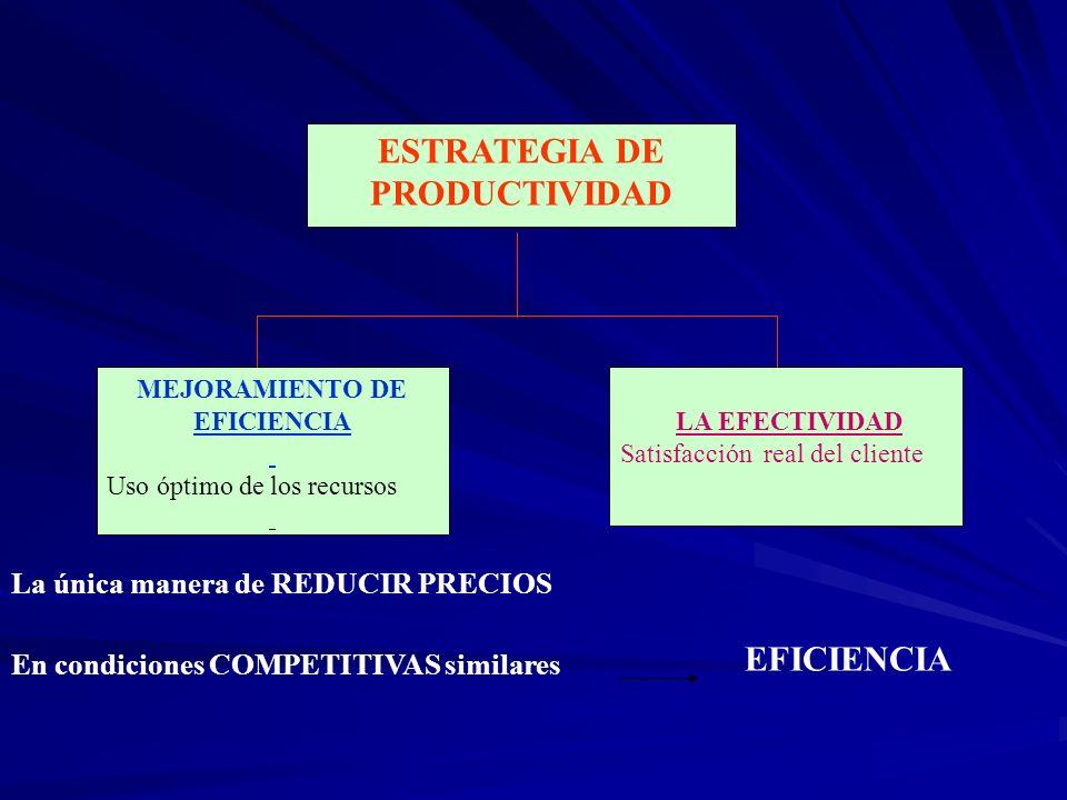 ESTRATEGIA DE PRODUCTIVIDAD MEJORAMIENTO DE EFICIENCIA Uso óptimo de los recursos LA EFECTIVIDAD Satisfacción real del cliente En condiciones COMPETIT