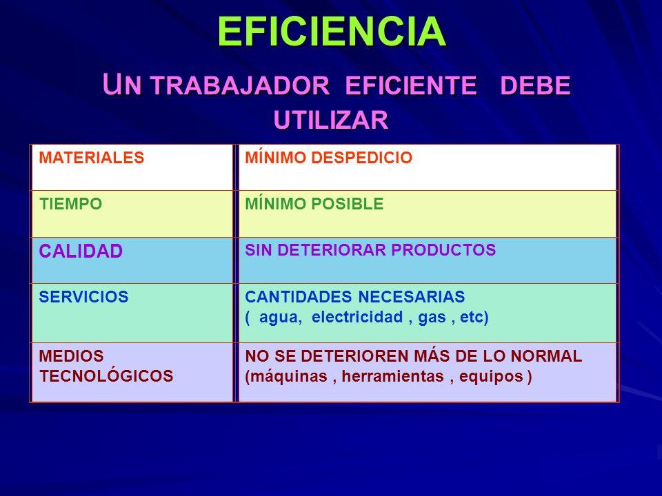 EFICIENCIA u N TRABAJADOR EFICIENTE DEBE UTILIZAR MATERIALESMÍNIMO DESPEDICIO TIEMPOMÍNIMO POSIBLE CALIDAD SIN DETERIORAR PRODUCTOS SERVICIOSCANTIDADE
