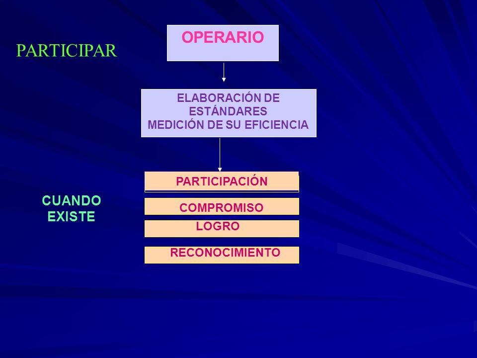 OPERARIO ELABORACIÓN DE ESTÁNDARES MEDICIÓN DE SU EFICIENCIA CUANDO EXISTE PARTICIPAR PARTICIPACIÓN COMPROMISO LOGRO RECONOCIMIENTO