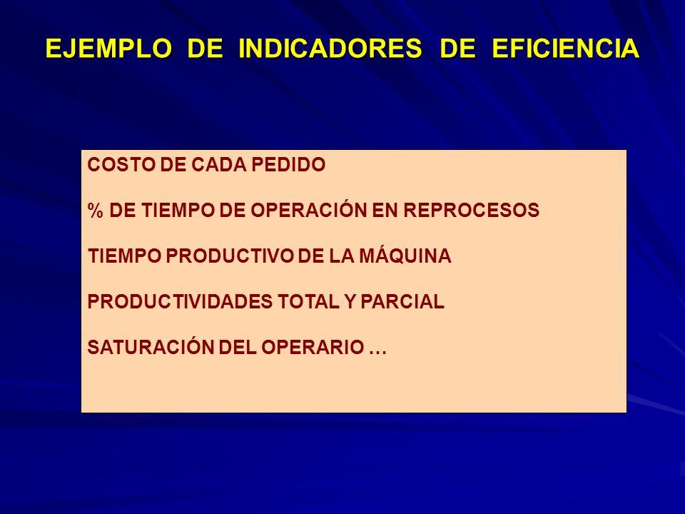 EJEMPLO DE INDICADORES DE EFICIENCIA COSTO DE CADA PEDIDO % DE TIEMPO DE OPERACIÓN EN REPROCESOS TIEMPO PRODUCTIVO DE LA MÁQUINA PRODUCTIVIDADES TOTAL