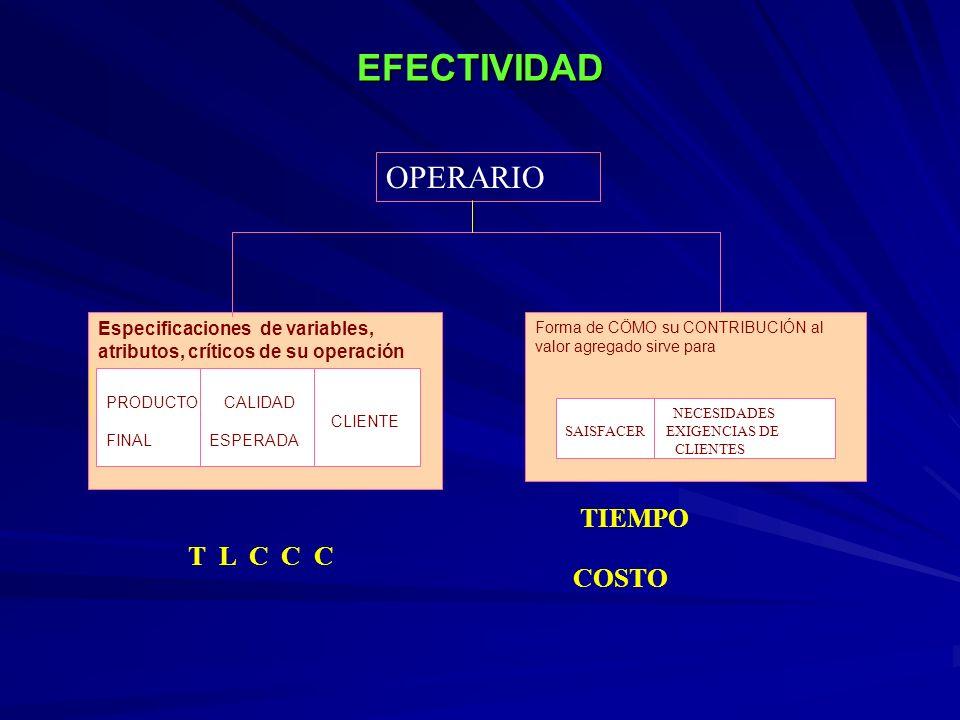 EFECTIVIDAD Especificaciones de variables, atributos, críticos de su operación Forma de CÖMO su CONTRIBUCIÓN al valor agregado sirve para PRODUCTO CAL