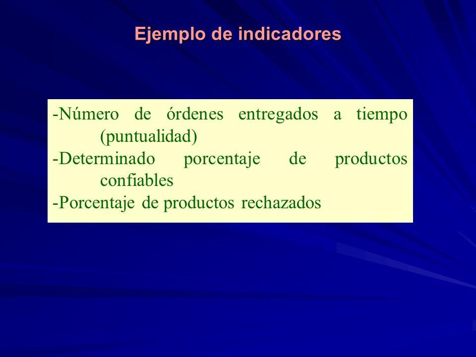 Ejemplo de indicadores -Número de órdenes entregados a tiempo (puntualidad) -Determinado porcentaje de productos confiables -Porcentaje de productos r
