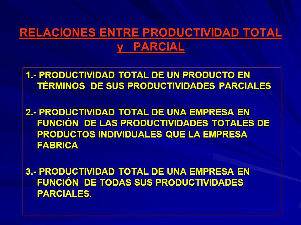 RELACIONES ENTRE PRODUCTIVIDAD TOTAL y PARCIAL 1.- PRODUCTIVIDAD TOTAL DE UN PRODUCTO EN TÉRMINOS DE SUS PRODUCTIVIDADES PARCIALES 2.- PRODUCTIVIDAD T
