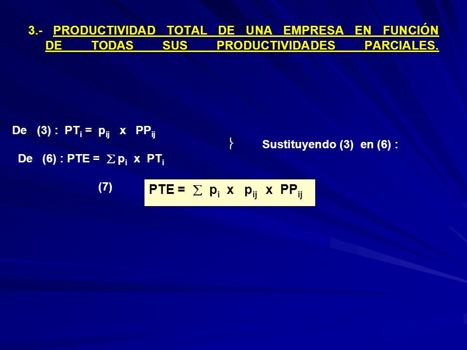 3.- PRODUCTIVIDAD TOTAL DE UNA EMPRESA EN FUNCIÓN DE TODAS SUS PRODUCTIVIDADES PARCIALES. 3.- PRODUCTIVIDAD TOTAL DE UNA EMPRESA EN FUNCIÓN DE TODAS S