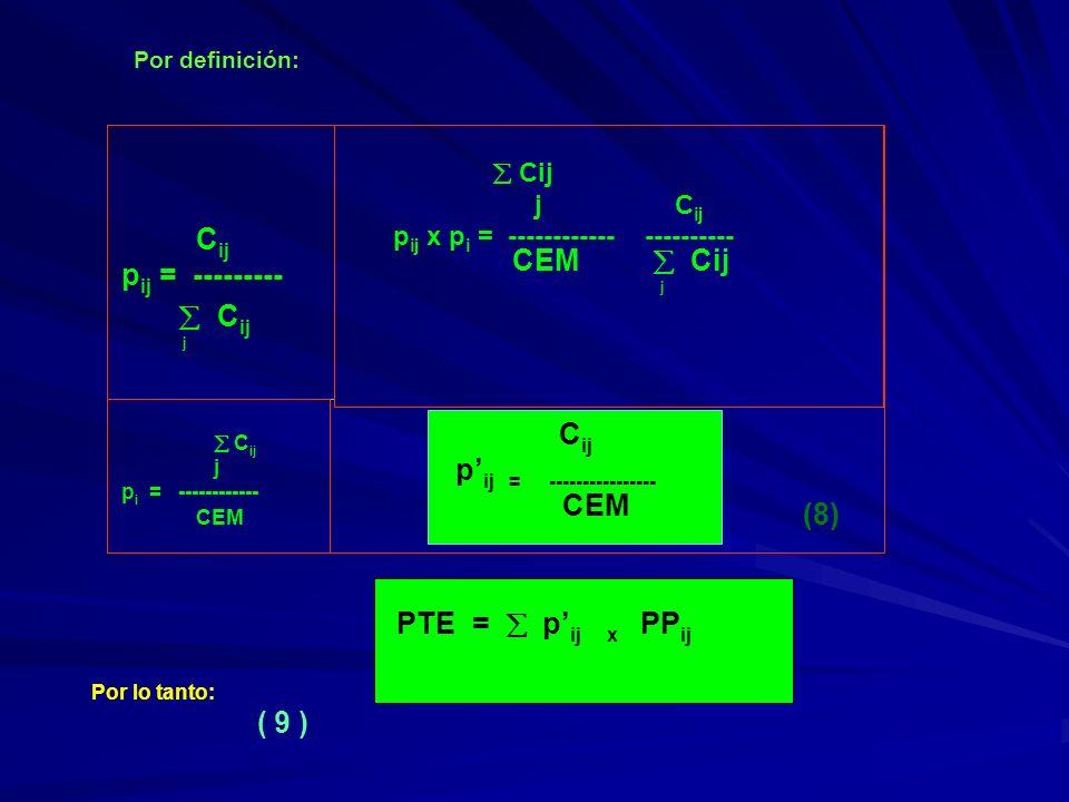 C ij p ij = ---------------- CEM PTE = p ij x PP ij Por definición: C ij p ij = --------- C ij j Cij j C ij p ij x p i = ------------ ---------- CEM C