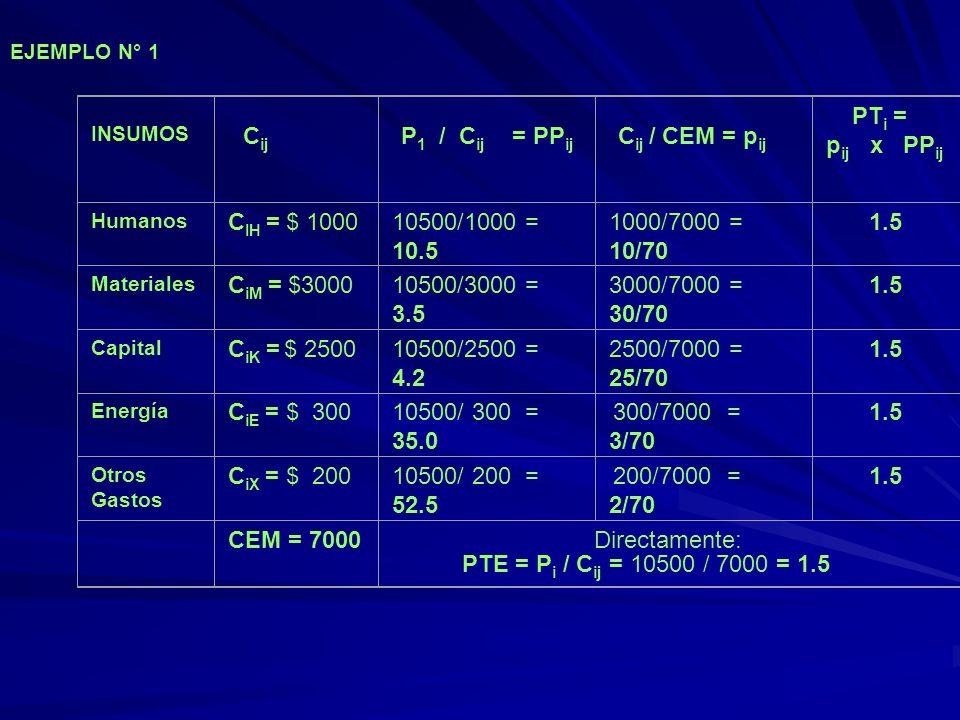 EJEMPLO N° 1 INSUMOS C ij P 1 / C ij = PP ij C ij / CEM = p ij PT i = p ij x PP ij Humanos C IH = $ 100010500/1000 = 10.5 1000/7000 = 10/70 1.5 Materi