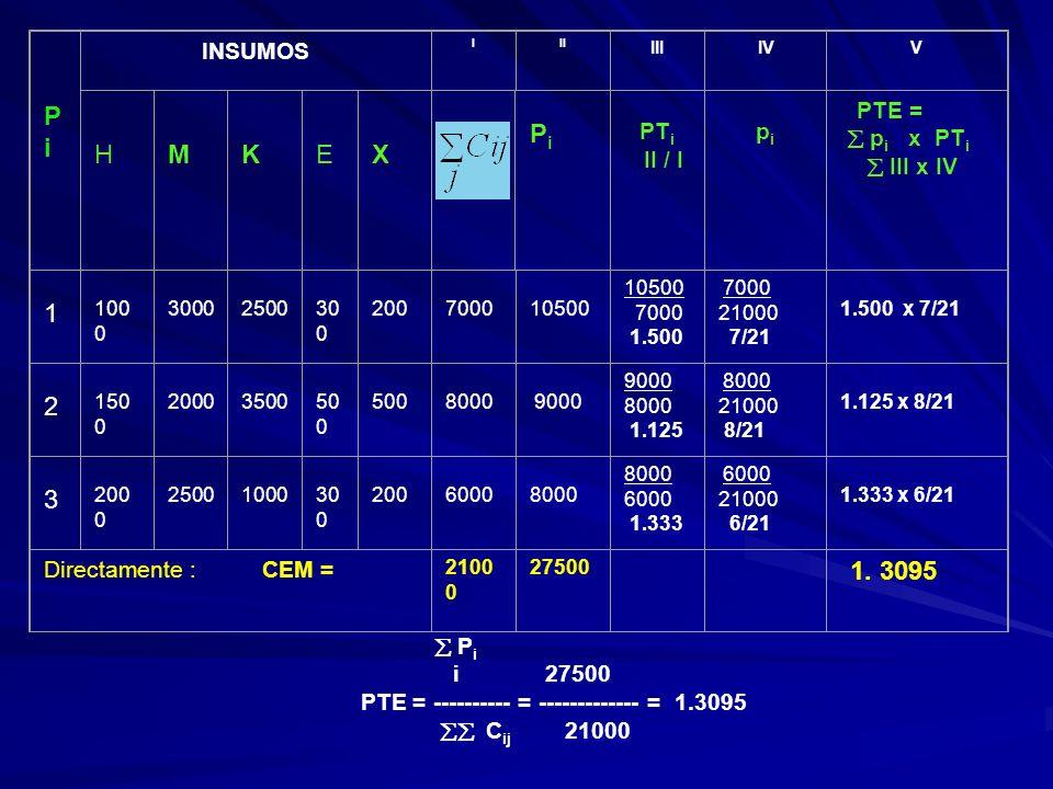 EJEMPLO N° 2 Pi Pi INSUMOS III IIIIVV H M K E X Pi Pi PT i II / I pi pi PTE = p i x PT i III x IV 1 100 0 3000 2500 30 0 200 7000 10500 7000 1.500 700