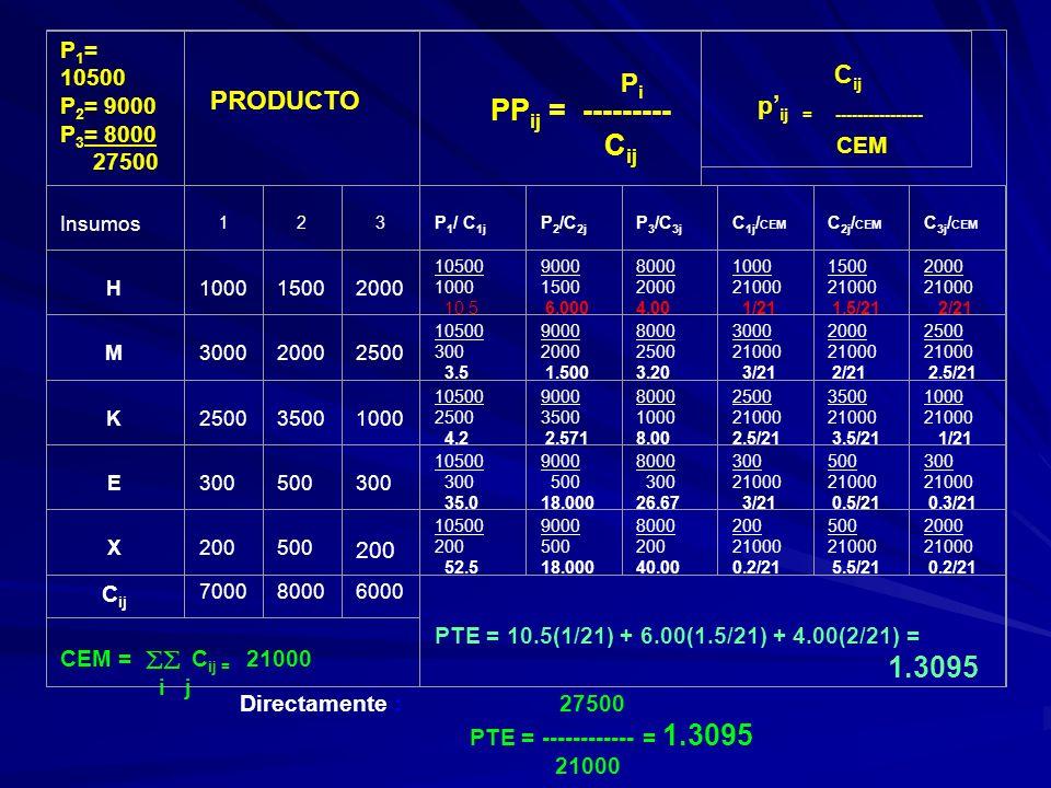P 1 = 10500 P 2 = 9000 P 3 = 8000 27500 PRODUCTO PP ij = --------- C ij C ij p ij = ---------------- CEM Insumos 1 2 3 P 1 / C 1j P 2 /C 2j P 3 /C 3j