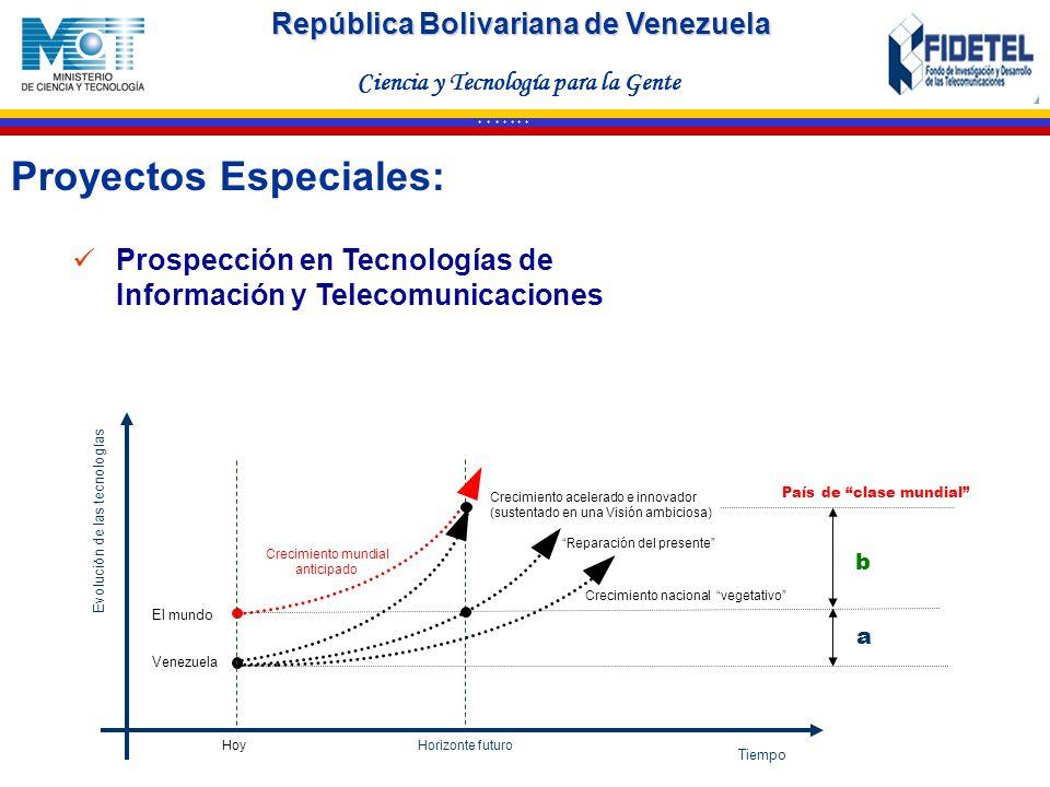 República Bolivariana de Venezuela Ciencia y Tecnología para la Gente * * * * * * * Tiempo Evolución de las tecnologías Horizonte futuro Crecimiento m