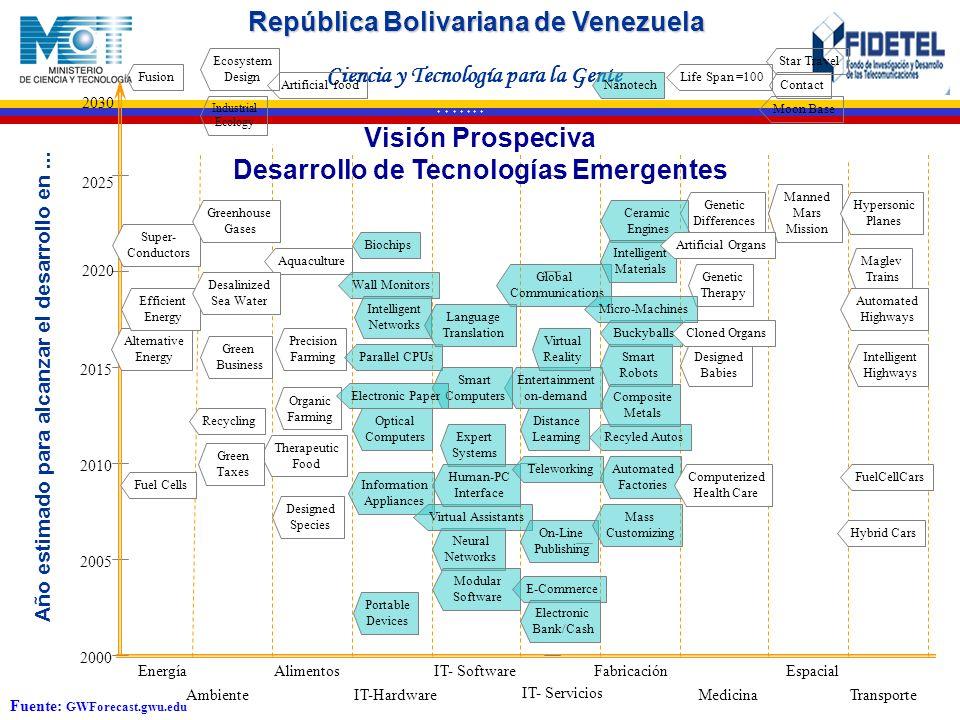 República Bolivariana de Venezuela Ciencia y Tecnología para la Gente * * * * * * * 2000 2005 2010 2015 2020 2025 Energía Optical Computers Therapeuti