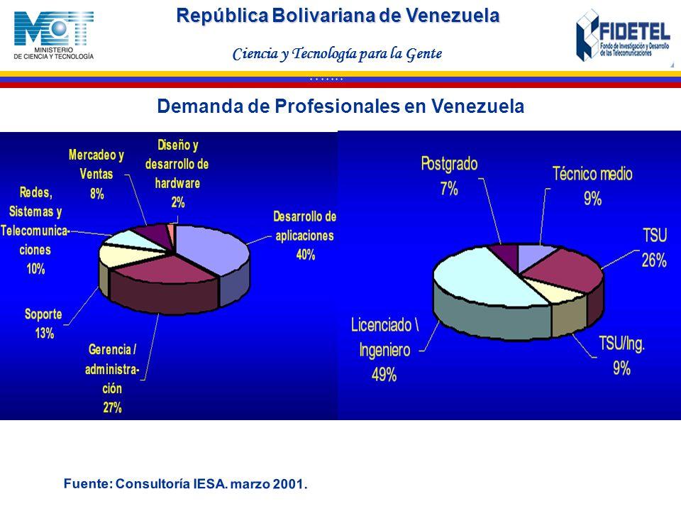 República Bolivariana de Venezuela Ciencia y Tecnología para la Gente * * * * * * * Demanda de Profesionales en Venezuela Fuente: Consultoría IESA. ma