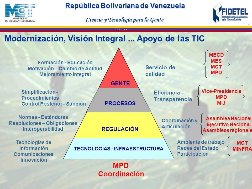 República Bolivariana de Venezuela Ciencia y Tecnología para la Gente * * * * * * * Modernización, Visión Integral... Apoyo de las TIC GENTE TECNOLOGÍ
