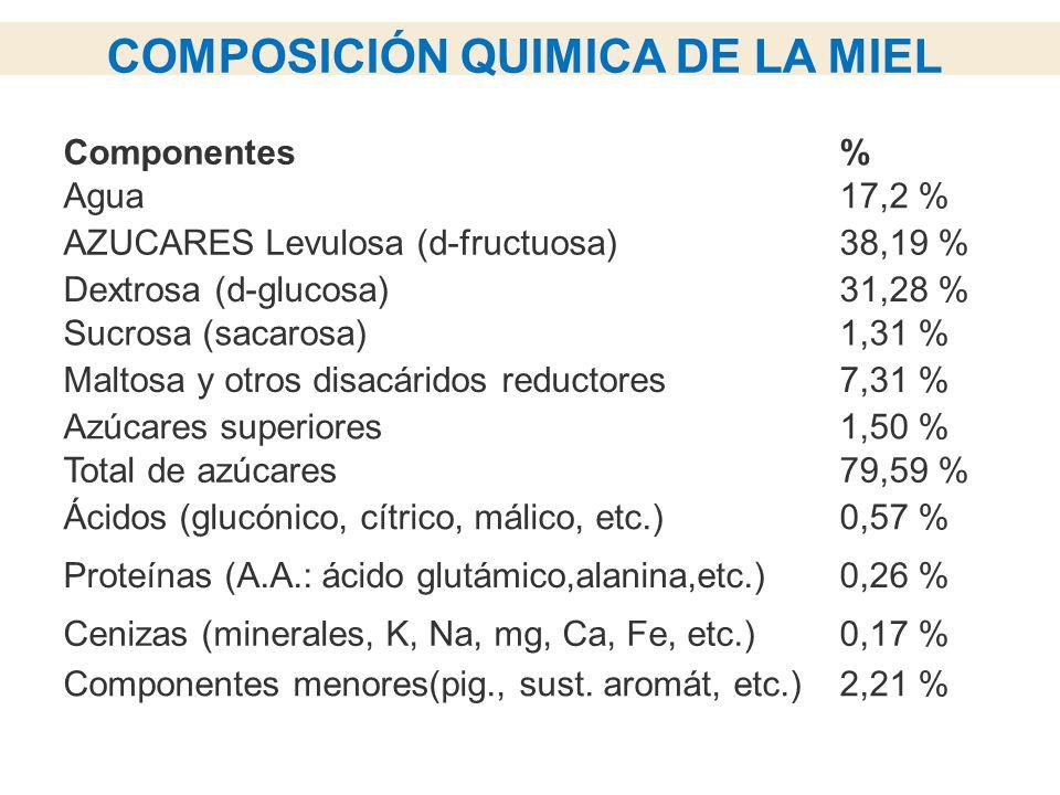 Componentes% Agua17,2 % AZUCARES Levulosa (d-fructuosa)38,19 % Dextrosa (d-glucosa)31,28 % Sucrosa (sacarosa)1,31 % Maltosa y otros disacáridos reductores7,31 % Azúcares superiores1,50 % Total de azúcares79,59 % Ácidos (glucónico, cítrico, málico, etc.)0,57 % Proteínas (A.A.: ácido glutámico,alanina,etc.)0,26 % Cenizas (minerales, K, Na, mg, Ca, Fe, etc.)0,17 % Componentes menores(pig., sust.