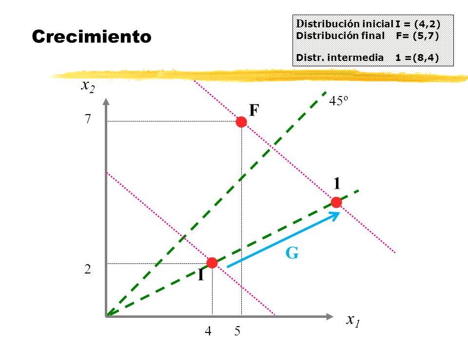 x2x2 Crecimiento D istribución inicial I = (4,2) Distribución final F= (5,7) Distr. intermedia 1 =(8,4) 4 x1x1 5 F 2 7 45º I l l l 1 G