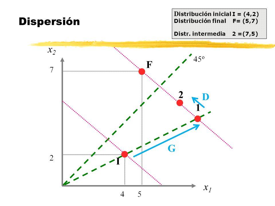 x2x2 Dispersión D istribución inicial I = (4,2) Distribución final F= (5,7) Distr. intermedia 2 =(7,5) 4 x1x1 5 F 2 7 45º I l l l 1 G l 2 D