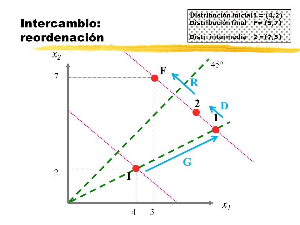 x2x2 Intercambio: reordenación D istribución inicial I = (4,2) Distribución final F= (5,7) Distr. intermedia 2 =(7,5) 4 x1x1 5 F 2 7 45º I l l l 1 G l