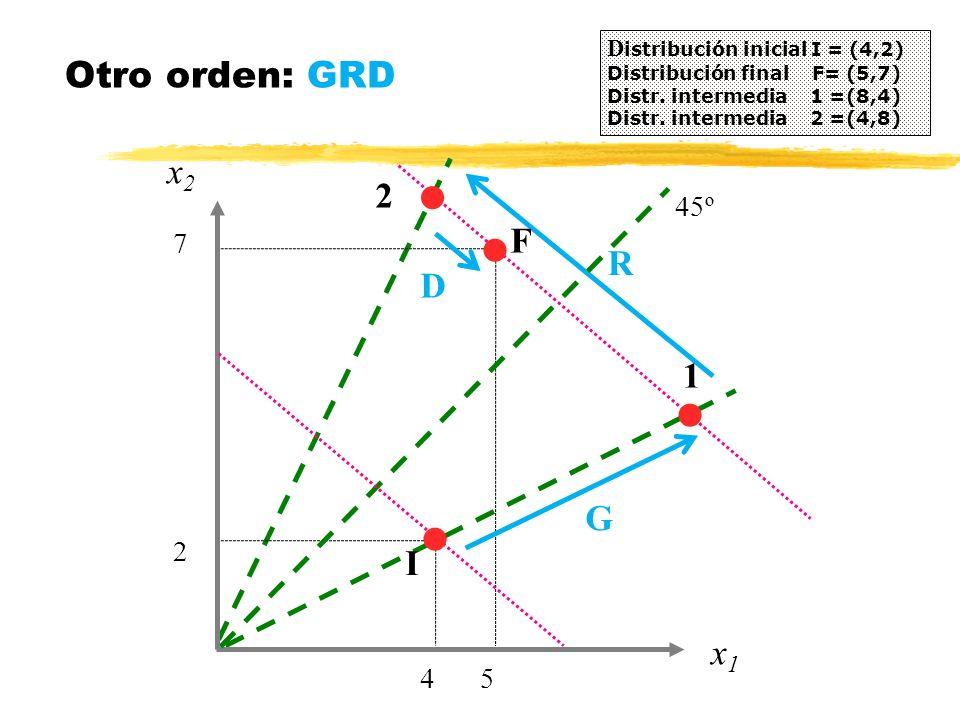 x2x2 Otro orden: GRD D istribución inicial I = (4,2) Distribución final F= (5,7) Distr. intermedia 1 =(8,4) Distr. intermedia 2 =(4,8) 4 x1x1 5 2 7 45