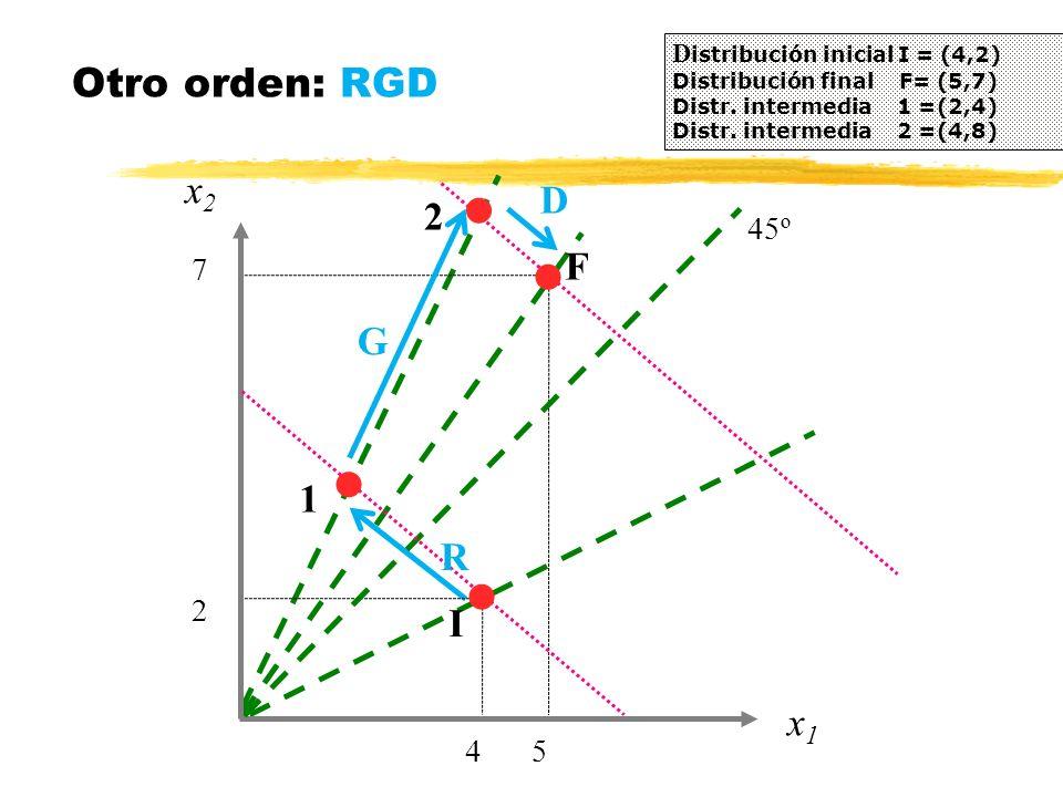 x2x2 Otro orden: RGD D istribución inicial I = (4,2) Distribución final F= (5,7) Distr. intermedia 1 =(2,4) Distr. intermedia 2 =(4,8) 4 x1x1 5 2 7 45