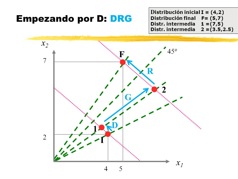 x2x2 Empezando por D: DRG D istribución inicial I = (4,2) Distribución final F= (5,7) Distr. intermedia 1 =(7,5) Distr. intermedia 2 =(3.5,2.5) 4 x1x1