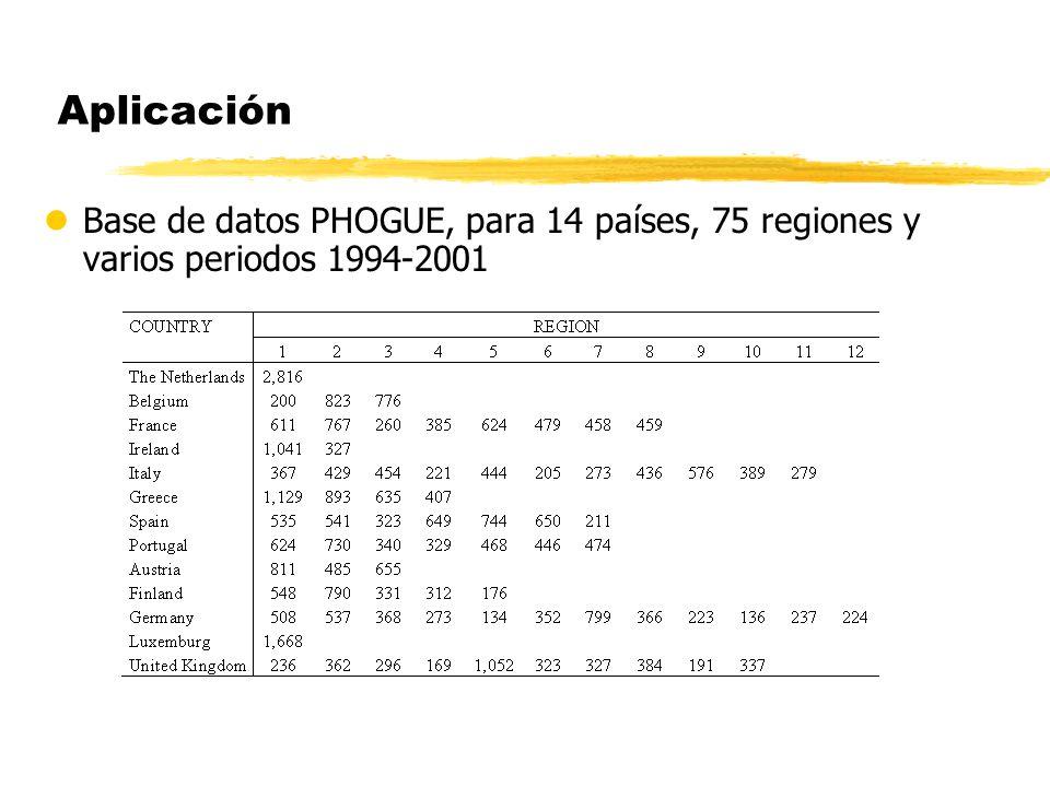 Aplicación lBase de datos PHOGUE, para 14 países, 75 regiones y varios periodos 1994-2001