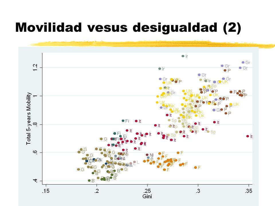 Movilidad vesus desigualdad (2)