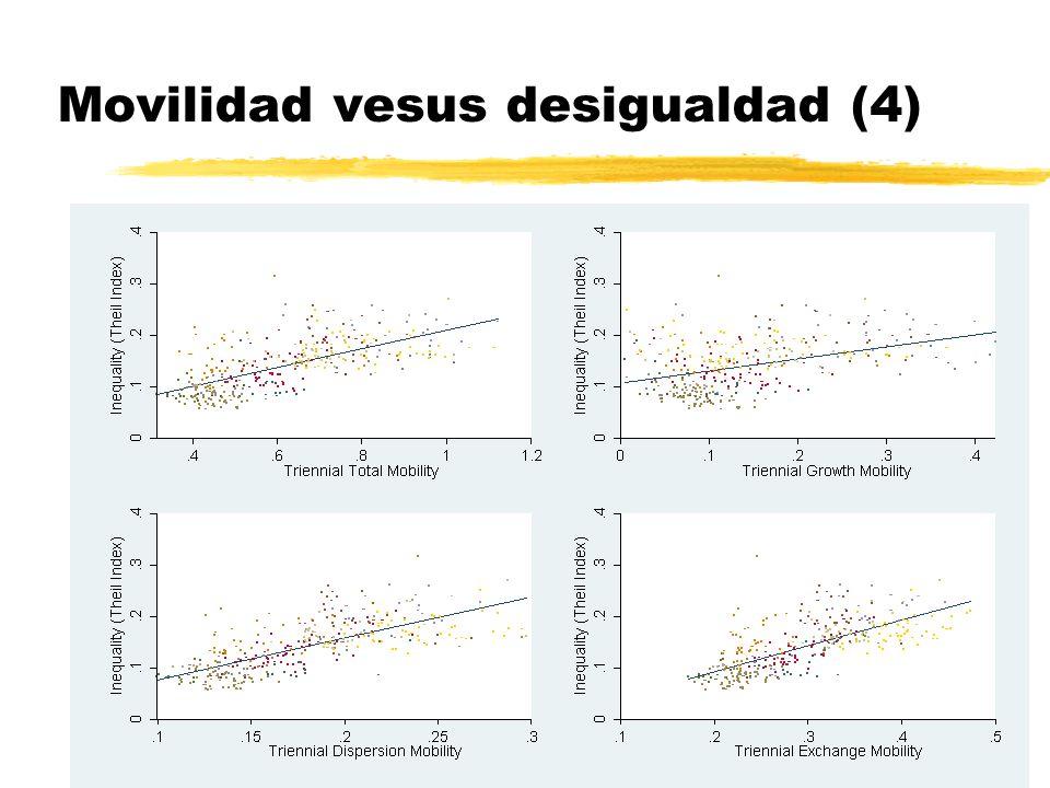 Movilidad vesus desigualdad (4)