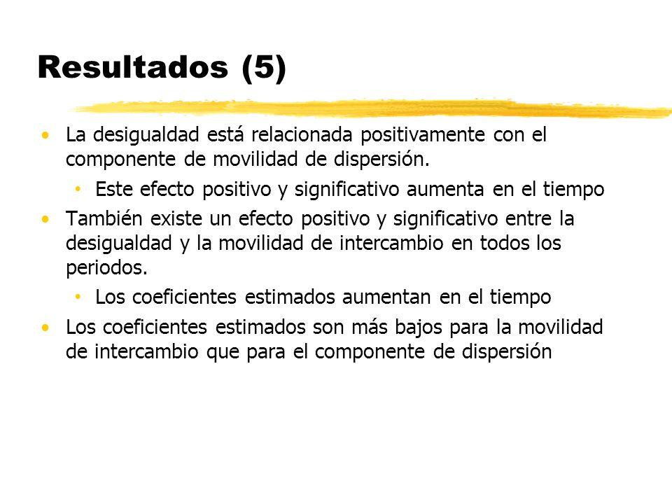 Resultados (5) La desigualdad está relacionada positivamente con el componente de movilidad de dispersión. Este efecto positivo y significativo aument