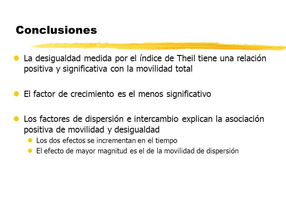 Conclusiones lLa desigualdad medida por el índice de Theil tiene una relación positiva y significativa con la movilidad total lEl factor de crecimient