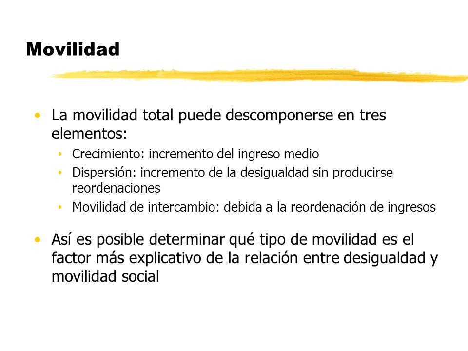 Movilidad La movilidad total puede descomponerse en tres elementos: Crecimiento: incremento del ingreso medio Dispersión: incremento de la desigualdad