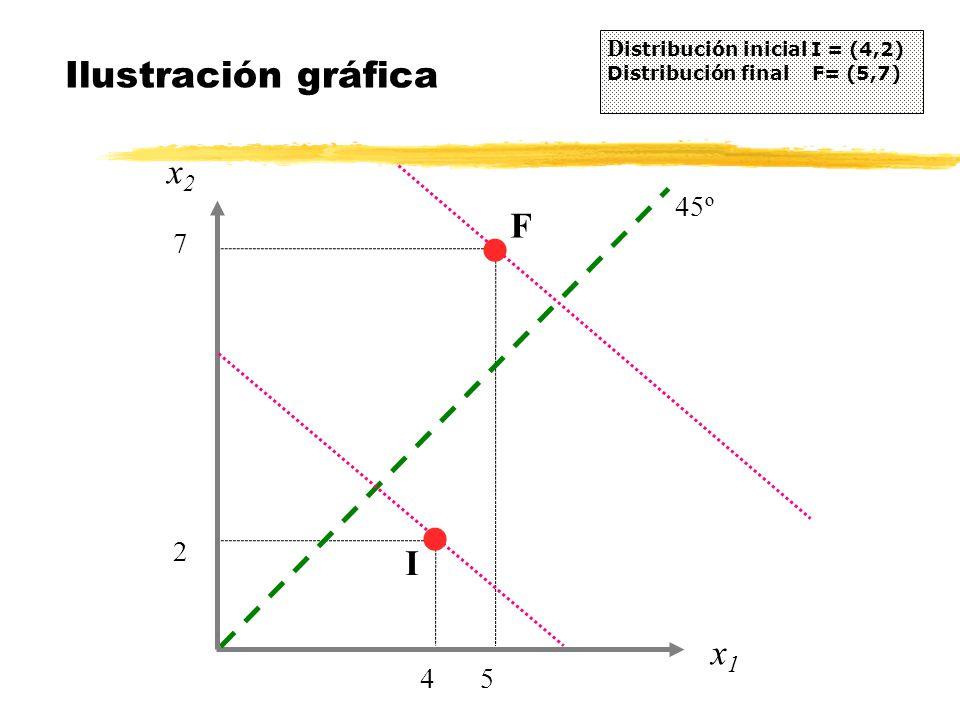 x2x2 Ilustración gráfica D istribución inicial I = (4,2) Distribución final F= (5,7) 4 x1x1 5 F 2 7 45º I l l