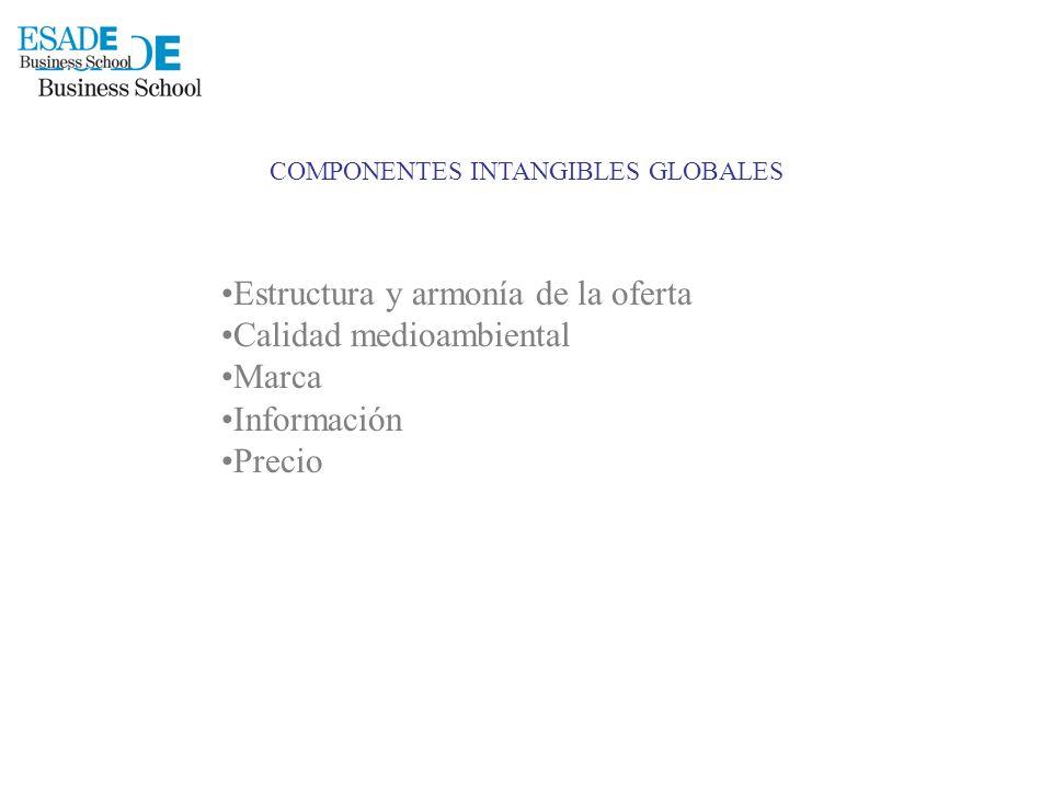 COMPONENTES INTANGIBLES GLOBALES Estructura y armonía de la oferta Calidad medioambiental Marca Información Precio