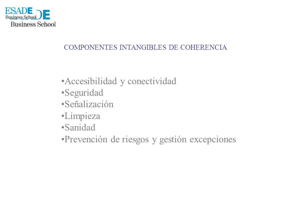 COMPONENTES INTANGIBLES DE COHERENCIA Accesibilidad y conectividad Seguridad Señalización Limpieza Sanidad Prevención de riesgos y gestión excepciones